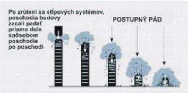 Kolaps WTC v článku na sme.sk.