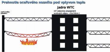 NIST poverila laboratóriá Underwriters Laboratories, aby urobili experient - vytvoriť model poschodí aké boli vo WTC a vystaviť ho kritickému požiaru.