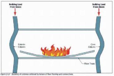 Nákres mechanizmu kolapsu od FEMA. Konštrukciu WTC zobrazuje veľmi nepresne. Zobrazuje iba jediný stĺp jadra (vpravo). Z nákresu má človek dojem, ako keby WTC žiadne jadro nemali.