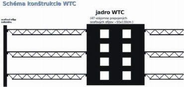 Reálnejší schematický nákres konštrukcie WTC.
