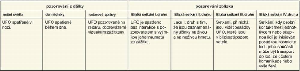 Tab.1 Roztřídění pozorování UFO podle J. Allena Hyneka