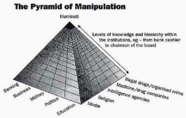 Číslo 1 Spojení pyramidy, které dovolí málo zacházet s životy miliard. U nejvyšší úrovně, celý major politický, finanční, a mediální instituce jsou řízeny u Illuminati