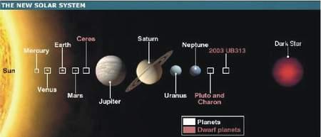 Planeta Nibiru a astronomie