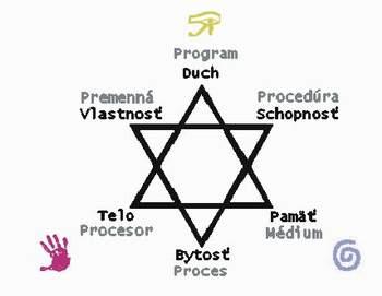 Obr.1 : Pravidlo Trinity